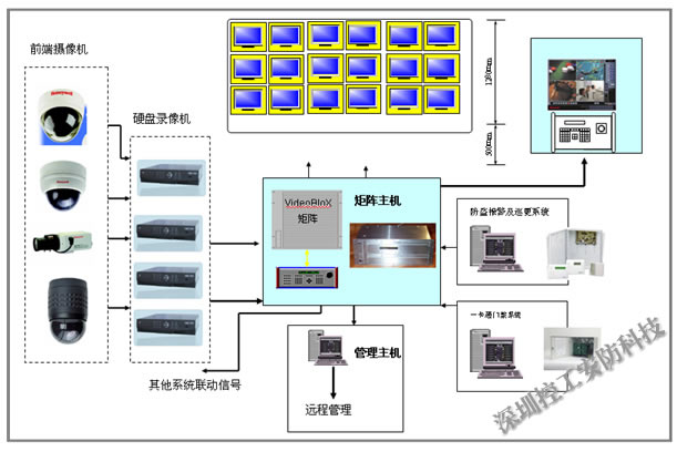 办公楼监控系统方案