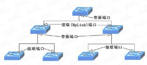 交换机级联端口级联图解